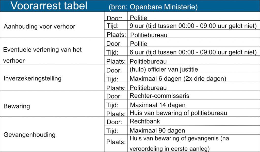 Voorarrest tabel Advocatenkantoor De Leeuw
